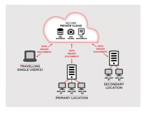 CloudSync Remote Database Access Diagram